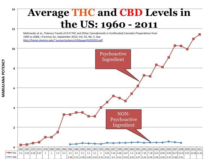 weed potency chart: Is weed getting stronger and more addictive quitmarijuana org