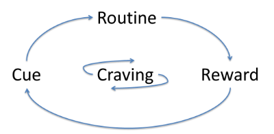 Weed Cravings Cycle